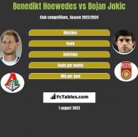 Benedikt Hoewedes vs Bojan Jokic h2h player stats
