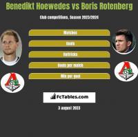 Benedikt Hoewedes vs Boris Rotenberg h2h player stats