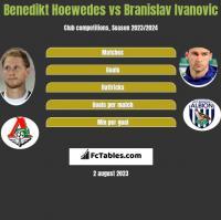 Benedikt Hoewedes vs Branislav Ivanović h2h player stats