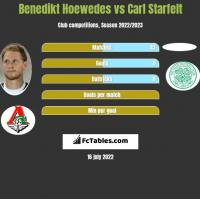 Benedikt Hoewedes vs Carl Starfelt h2h player stats