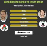 Benedikt Hoewedes vs Cesar Navas h2h player stats