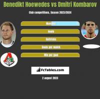 Benedikt Hoewedes vs Dmitri Kombarow h2h player stats