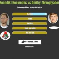Benedikt Hoewedes vs Dmitry Zhivoglyadov h2h player stats