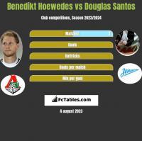 Benedikt Hoewedes vs Douglas Santos h2h player stats