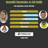 Benedikt Hoewedes vs Edi Gotlib h2h player stats