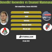 Benedikt Hoewedes vs Emanuel Mammana h2h player stats