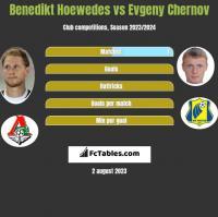 Benedikt Hoewedes vs Evgeny Chernov h2h player stats