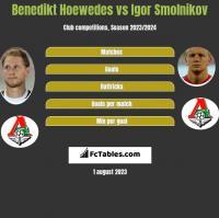 Benedikt Hoewedes vs Igor Smolnikow h2h player stats