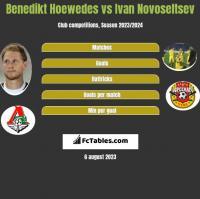 Benedikt Hoewedes vs Ivan Novoseltsev h2h player stats
