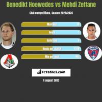 Benedikt Hoewedes vs Mehdi Zeffane h2h player stats