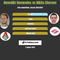 Benedikt Hoewedes vs Nikita Czernow h2h player stats