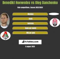 Benedikt Hoewedes vs Oleg Danchenko h2h player stats