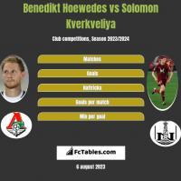 Benedikt Hoewedes vs Solomon Kwirkwelia h2h player stats