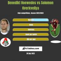Benedikt Hoewedes vs Solomon Kverkveliya h2h player stats