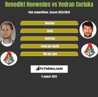 Benedikt Hoewedes vs Vedran Corluka h2h player stats