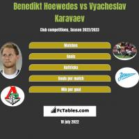 Benedikt Hoewedes vs Wiaczesław Karawajew h2h player stats