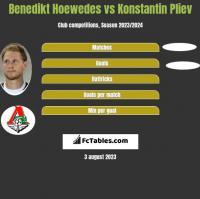 Benedikt Hoewedes vs Konstantin Pliev h2h player stats