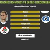 Benedikt Hoewedes vs Dennis Hadzikadunic h2h player stats