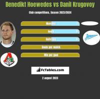 Benedikt Hoewedes vs Danil Krugovoy h2h player stats