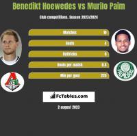 Benedikt Hoewedes vs Murilo Paim h2h player stats