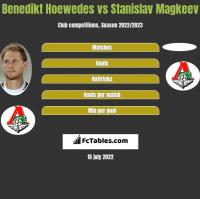 Benedikt Hoewedes vs Stanislav Magkeev h2h player stats