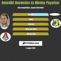 Benedikt Hoewedes vs Nikolay Poyarkov h2h player stats