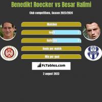 Benedikt Roecker vs Besar Halimi h2h player stats
