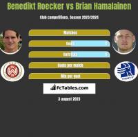 Benedikt Roecker vs Brian Hamalainen h2h player stats
