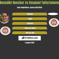 Benedikt Roecker vs Emanuel Taffertshofer h2h player stats