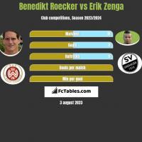 Benedikt Roecker vs Erik Zenga h2h player stats