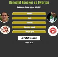 Benedikt Roecker vs Ewerton h2h player stats