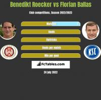 Benedikt Roecker vs Florian Ballas h2h player stats