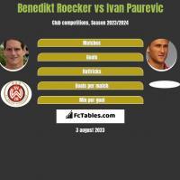 Benedikt Roecker vs Ivan Paurevic h2h player stats