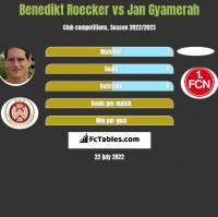 Benedikt Roecker vs Jan Gyamerah h2h player stats
