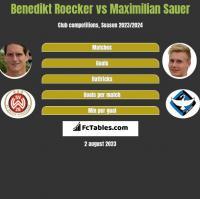 Benedikt Roecker vs Maximilian Sauer h2h player stats