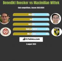 Benedikt Roecker vs Maximilian Wittek h2h player stats