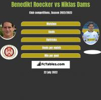 Benedikt Roecker vs Niklas Dams h2h player stats