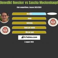 Benedikt Roecker vs Sascha Mockenhaupt h2h player stats