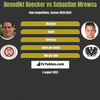 Benedikt Roecker vs Sebastian Mrowca h2h player stats