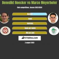 Benedikt Roecker vs Marco Meyerhofer h2h player stats
