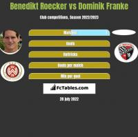 Benedikt Roecker vs Dominik Franke h2h player stats