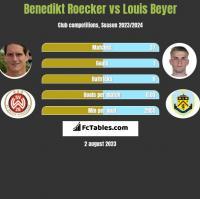 Benedikt Roecker vs Louis Beyer h2h player stats