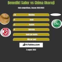 Benedikt Saller vs Chima Okoroji h2h player stats
