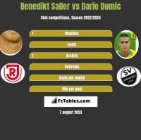 Benedikt Saller vs Dario Dumic h2h player stats
