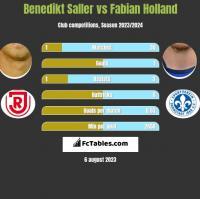 Benedikt Saller vs Fabian Holland h2h player stats