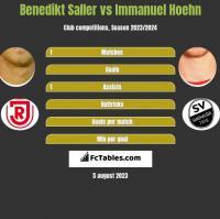 Benedikt Saller vs Immanuel Hoehn h2h player stats