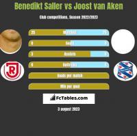 Benedikt Saller vs Joost van Aken h2h player stats
