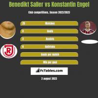 Benedikt Saller vs Konstantin Engel h2h player stats
