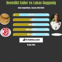 Benedikt Saller vs Lukas Gugganig h2h player stats