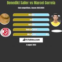 Benedikt Saller vs Marcel Correia h2h player stats